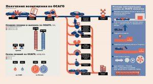 Как изменения закона об ОСАГО отразились на рынке за год